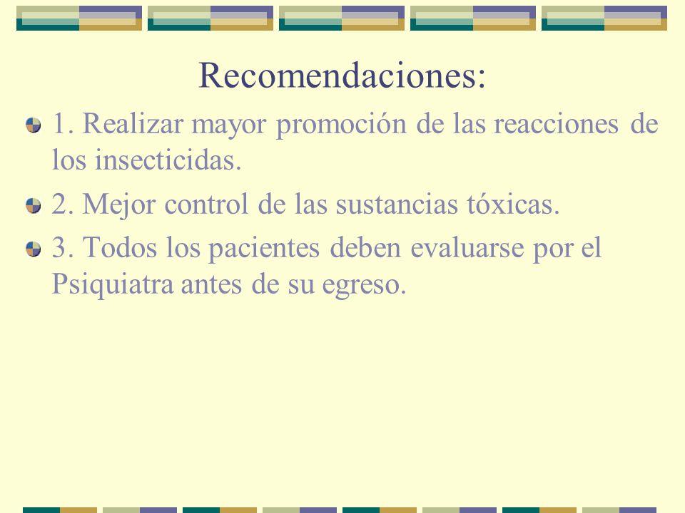 Recomendaciones: 1. Realizar mayor promoción de las reacciones de los insecticidas. 2. Mejor control de las sustancias tóxicas.