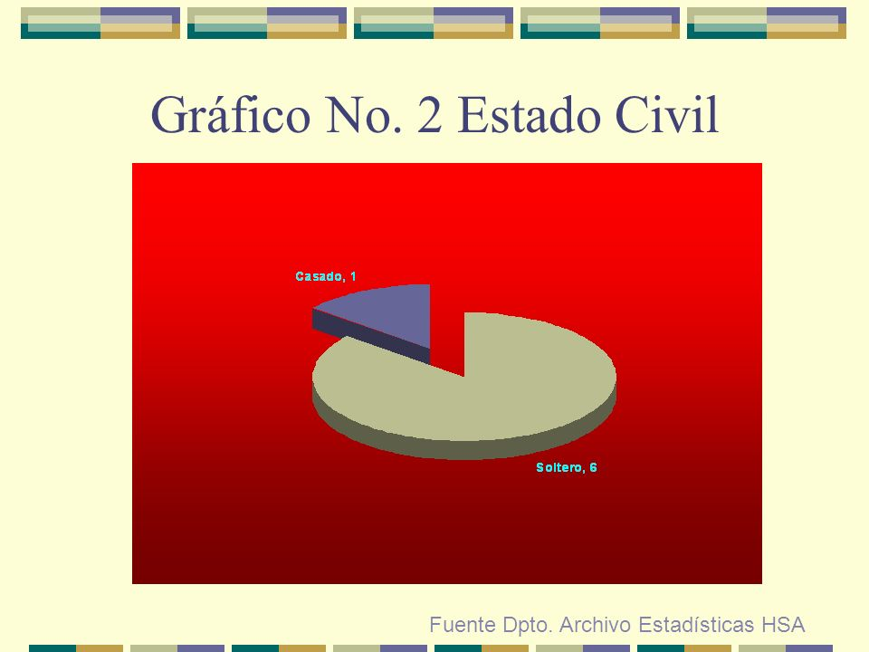 Gráfico No. 2 Estado Civil