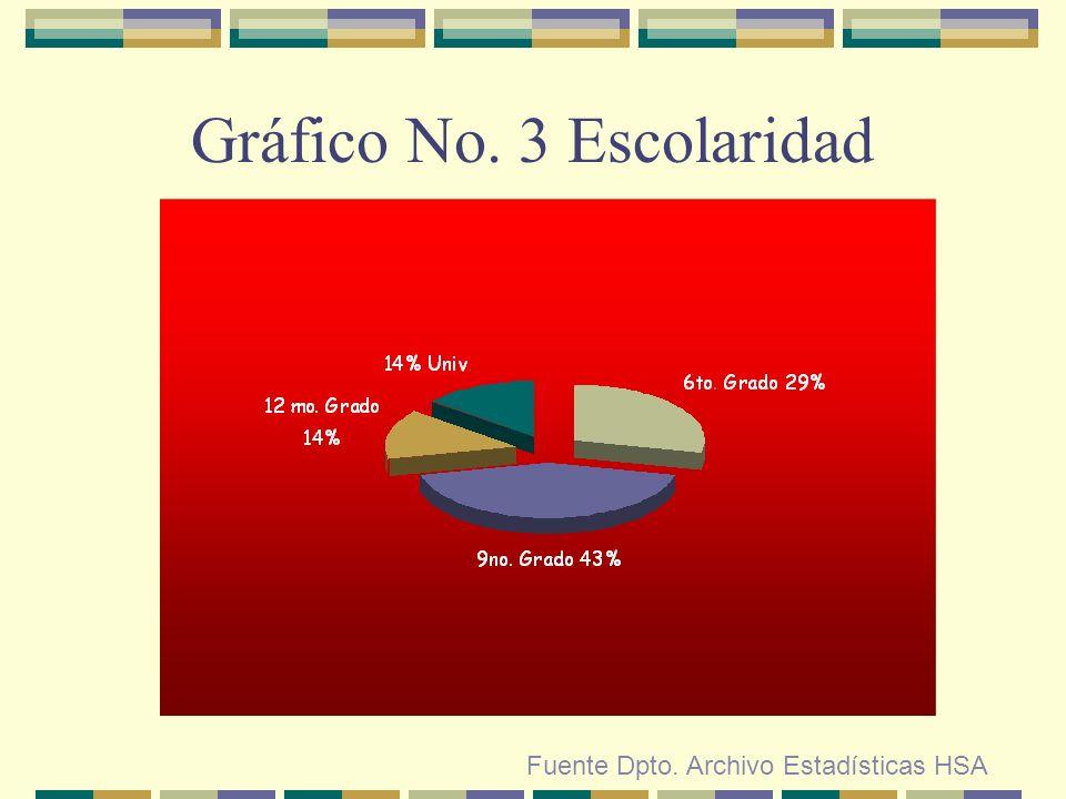 Gráfico No. 3 Escolaridad