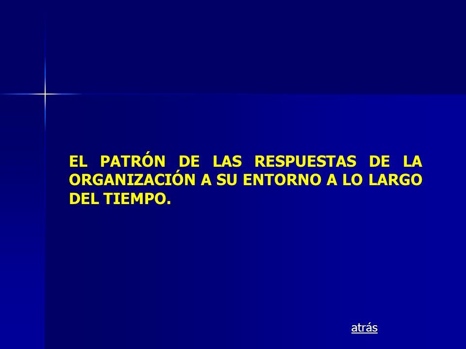 EL PATRÓN DE LAS RESPUESTAS DE LA ORGANIZACIÓN A SU ENTORNO A LO LARGO DEL TIEMPO.
