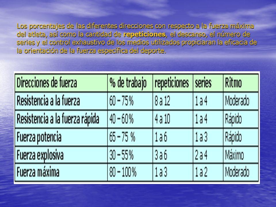 Los porcentajes de las diferentes direcciones con respecto a la fuerza máxima del atleta, así como la cantidad de repeticiones, el descanso, el número de series y el control exhaustivo de los medios utilizados propiciaran la eficacia de la orientación de la fuerza específica del deporte.