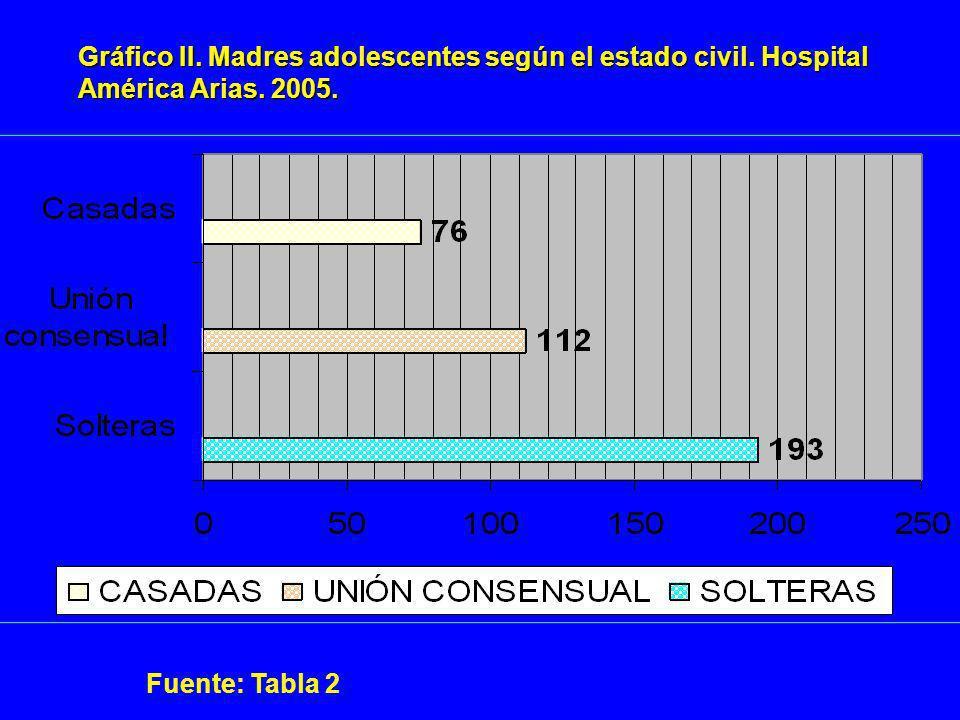 Gráfico II. Madres adolescentes según el estado civil. Hospital