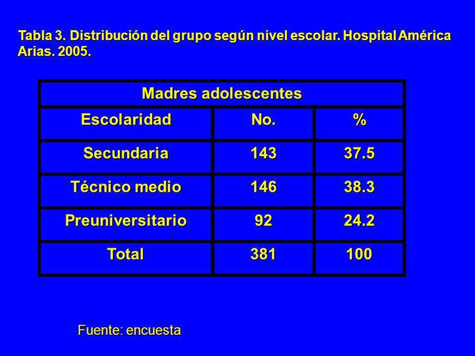 Madres adolescentes Escolaridad No. % Secundaria 143 37.5