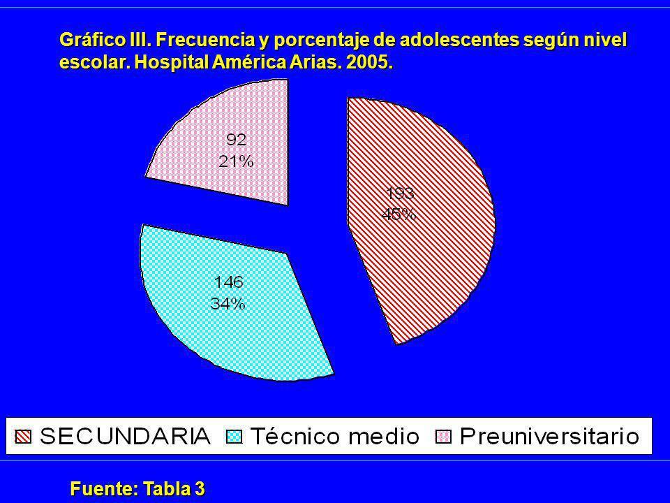 Gráfico III. Frecuencia y porcentaje de adolescentes según nivel