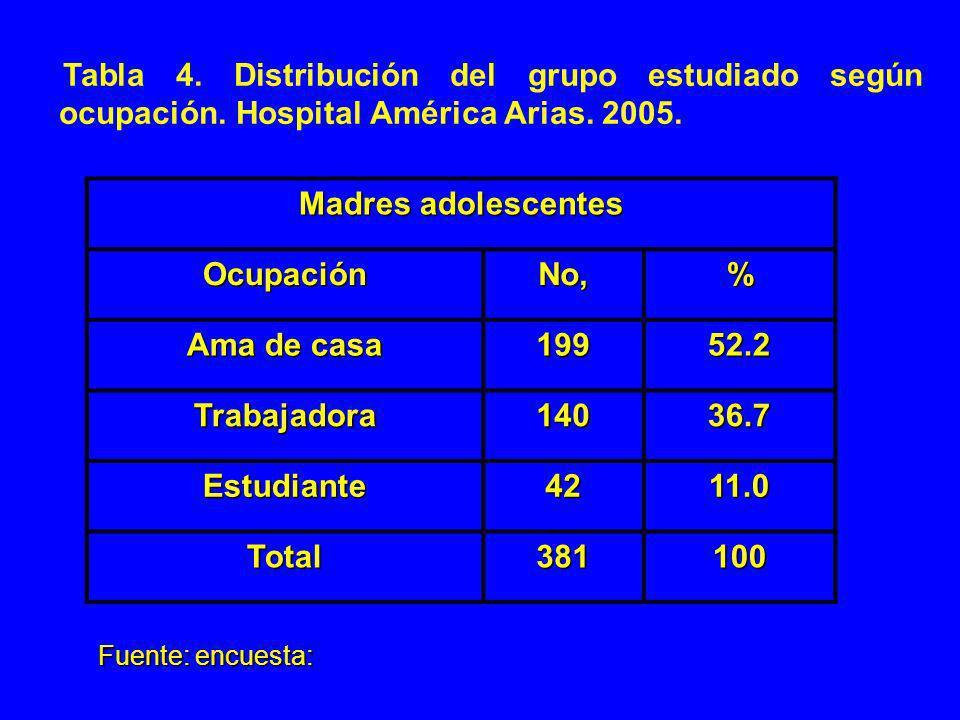 Tabla 4. Distribución del grupo estudiado según ocupación