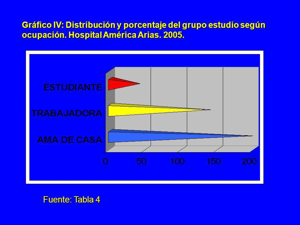 Gráfico IV: Distribución y porcentaje del grupo estudio según
