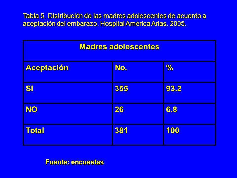 Madres adolescentes Aceptación No. % SI 355 93.2 NO 26 6.8 Total 381