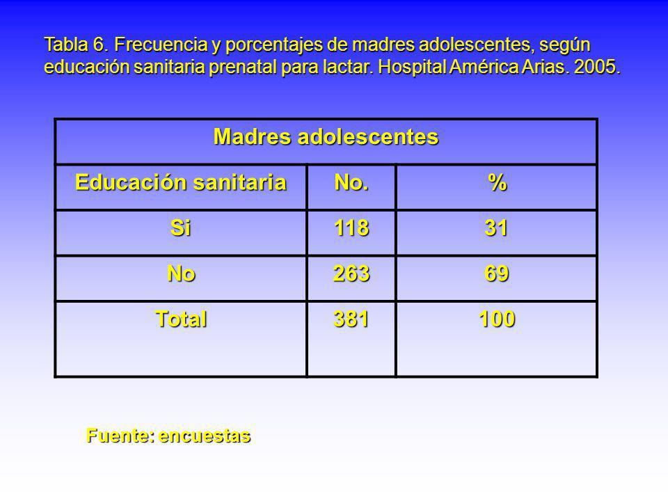 Madres adolescentes Educación sanitaria No. % Si 118 31 No 263 69