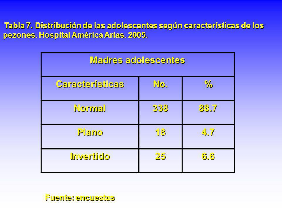 Madres adolescentes Características No. % Normal 338 88.7 Plano 18 4.7