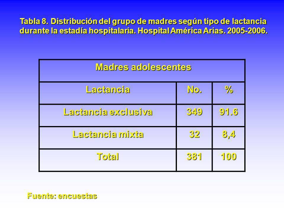 Madres adolescentes Lactancia No. % Lactancia exclusiva 349 91.6