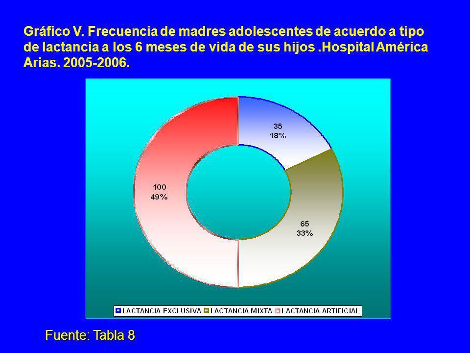 Gráfico V. Frecuencia de madres adolescentes de acuerdo a tipo