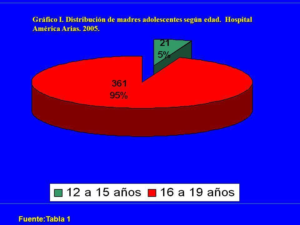 Gráfico I. Distribución de madres adolescentes según edad