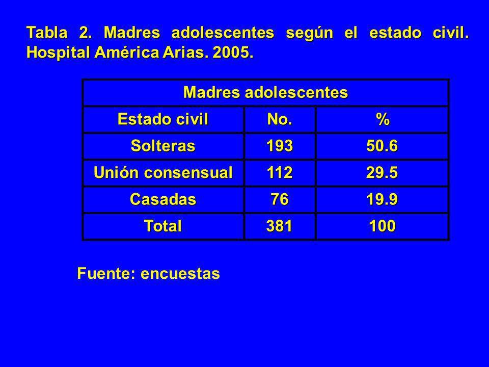 Tabla 2. Madres adolescentes según el estado civil