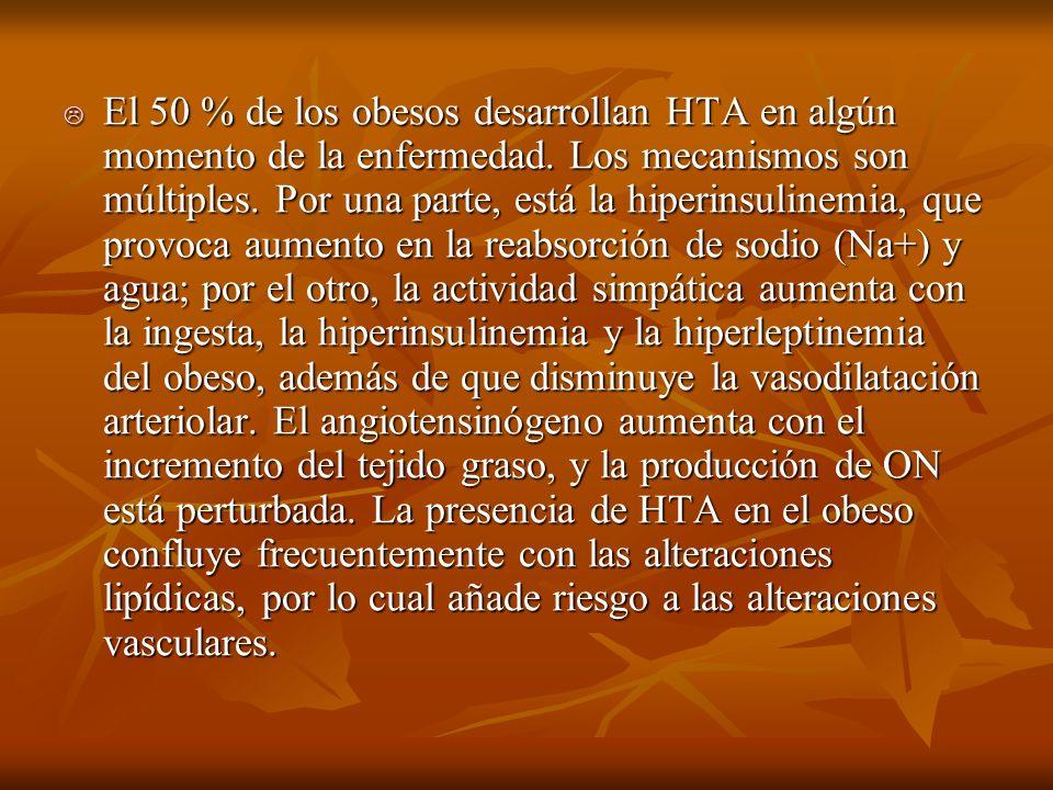 El 50 % de los obesos desarrollan HTA en algún momento de la enfermedad.