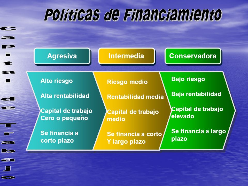 Políticas de Financiamiento
