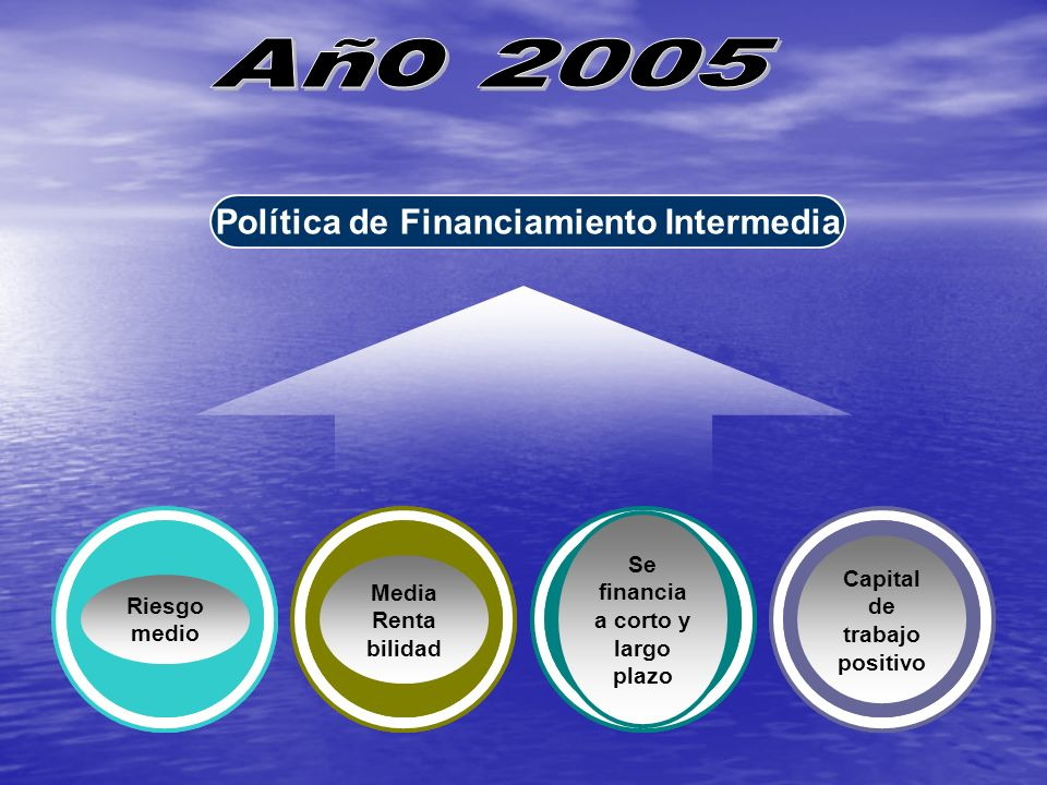 Política de Financiamiento Intermedia