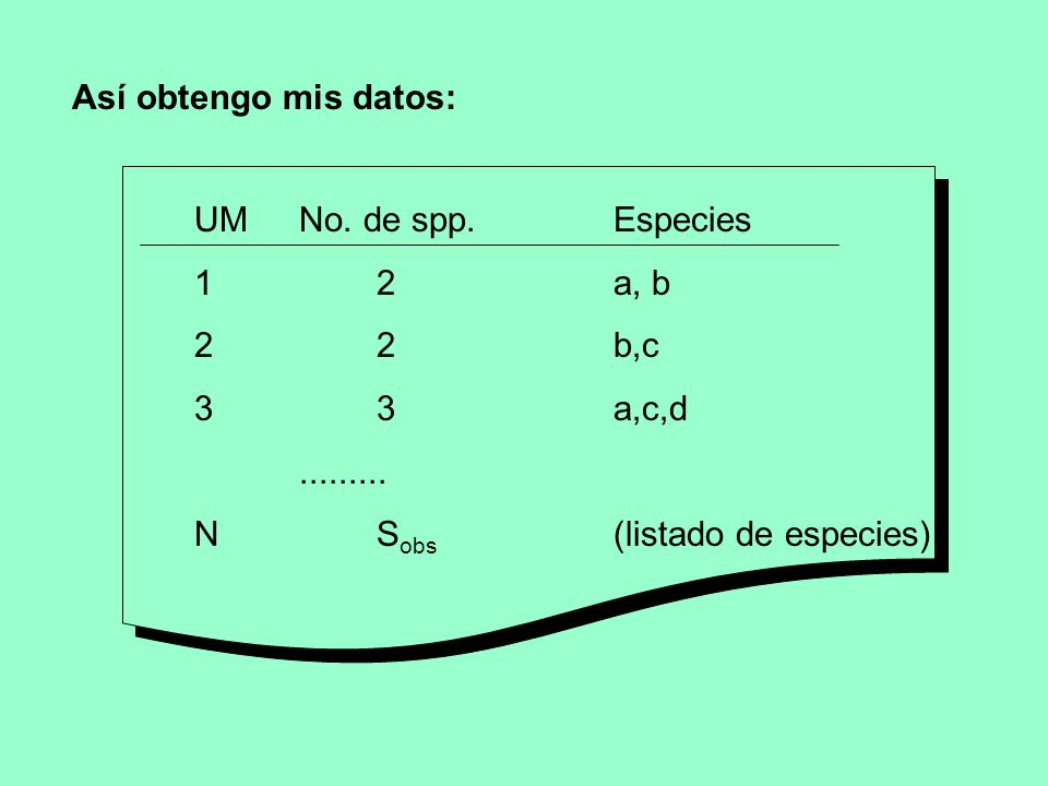 Así obtengo mis datos: UM No. de spp. Especies. 1 2 a, b. 2 2 b,c. 3 3 a,c,d.