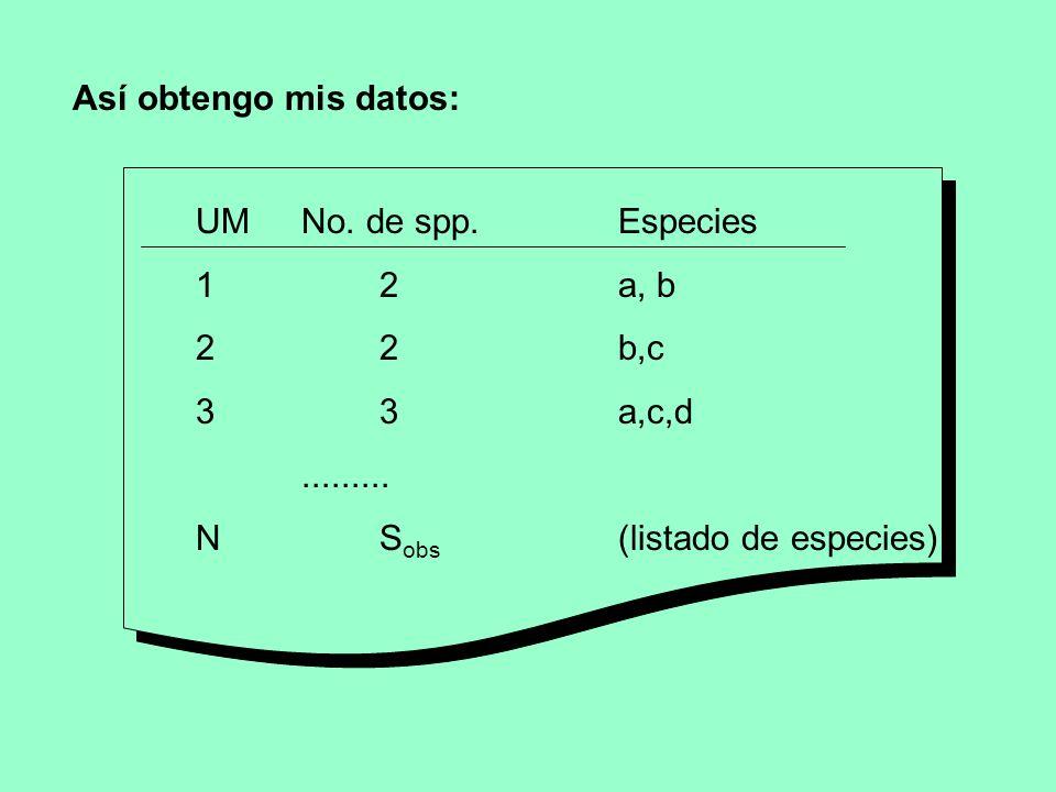 Así obtengo mis datos:UM No. de spp. Especies. 1 2 a, b. 2 2 b,c. 3 3 a,c,d.