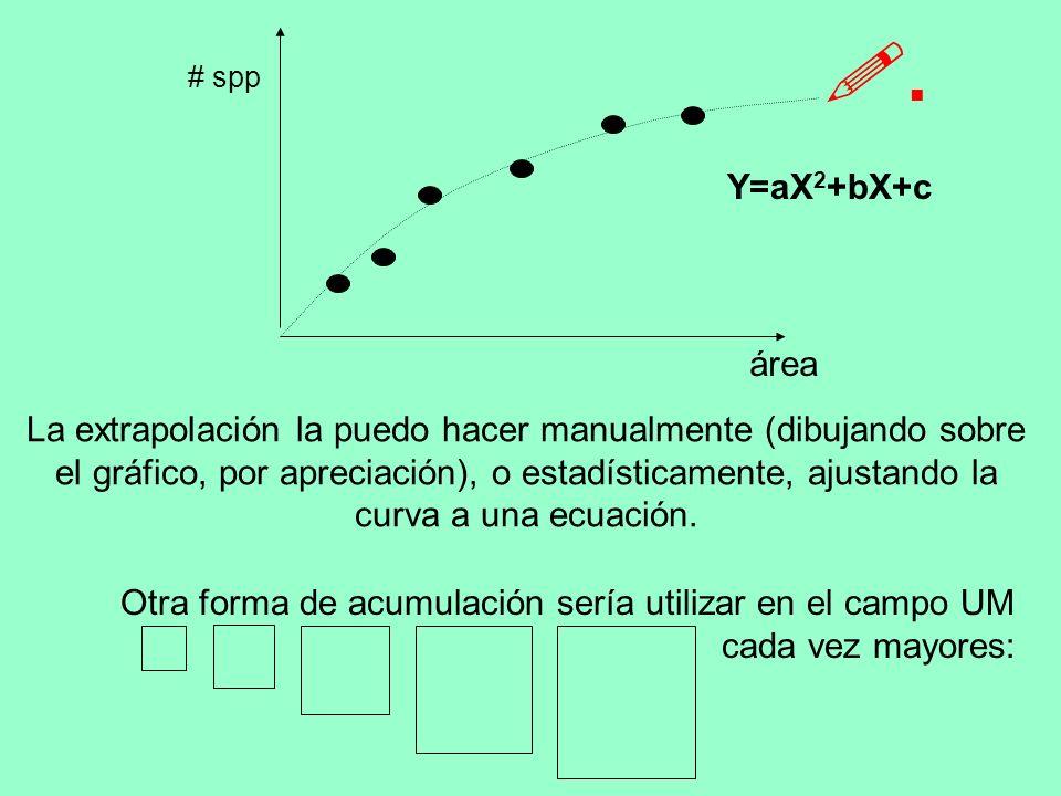 .área. # spp. Y=aX2+bX+c.