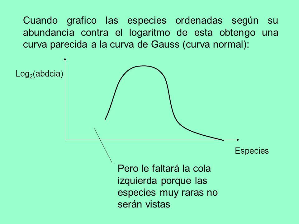 Cuando grafico las especies ordenadas según su abundancia contra el logaritmo de esta obtengo una curva parecida a la curva de Gauss (curva normal):