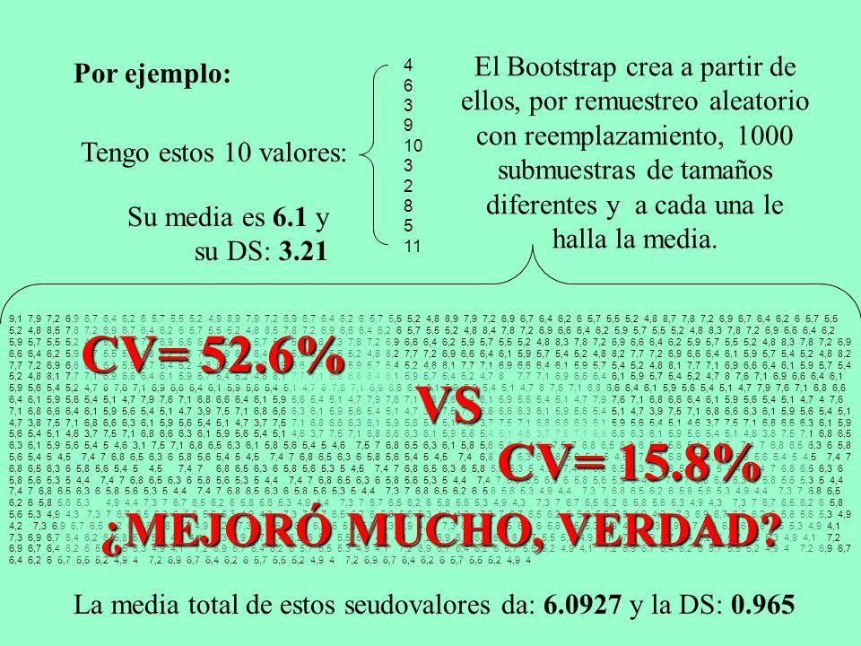 CV= 52.6% VS CV= 15.8% ¿MEJORÓ MUCHO, VERDAD