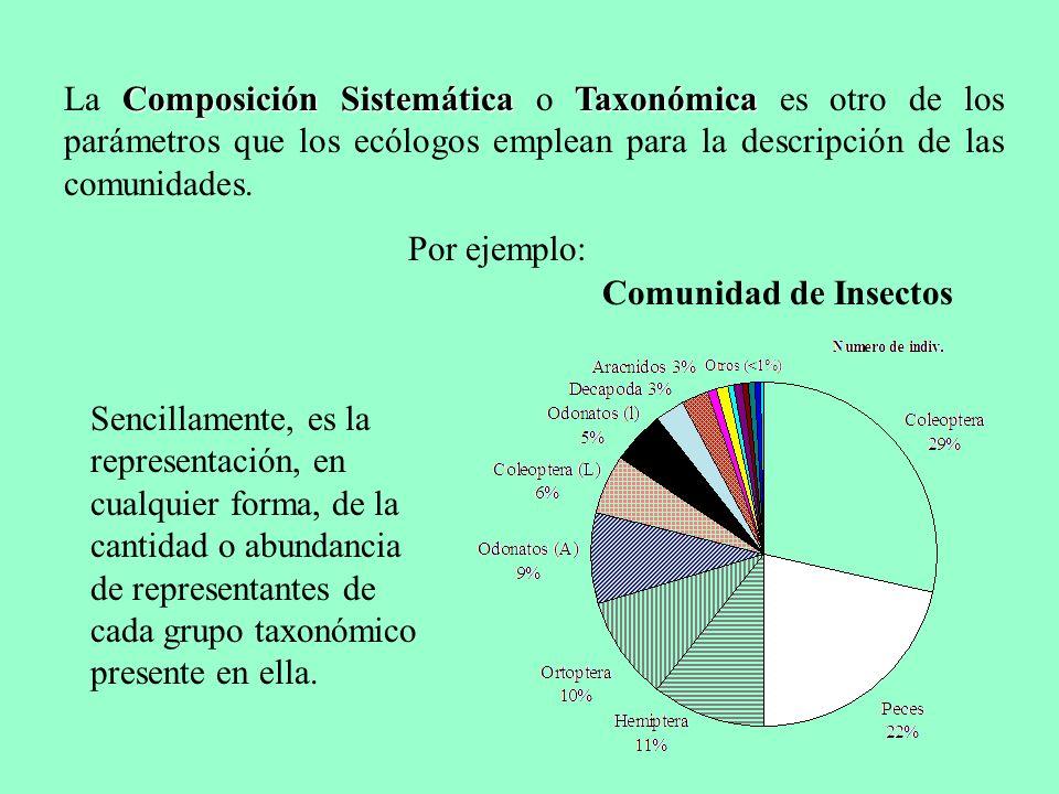 La Composición Sistemática o Taxonómica es otro de los parámetros que los ecólogos emplean para la descripción de las comunidades.