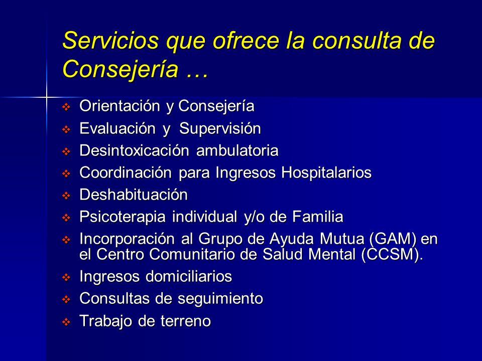Servicios que ofrece la consulta de Consejería …