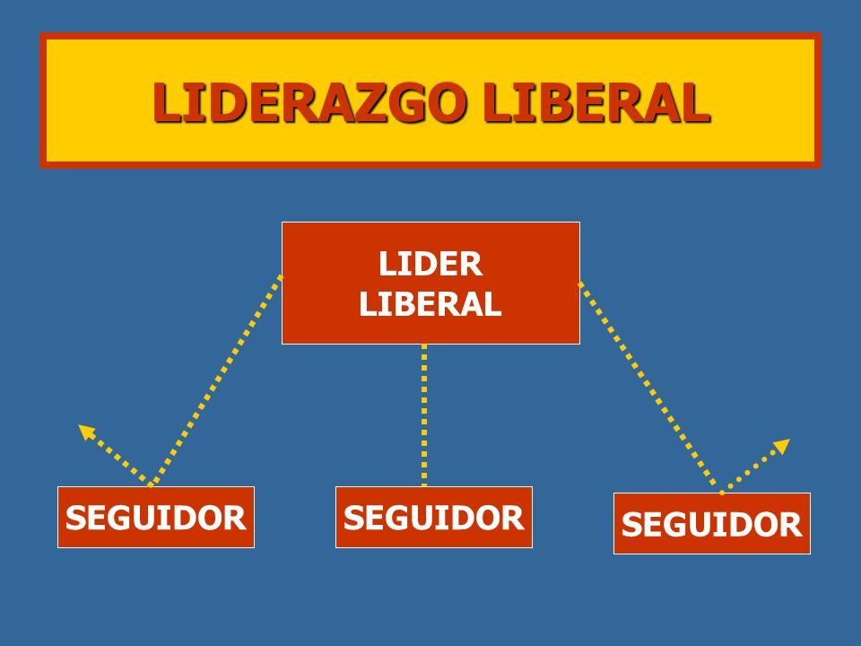 LIDERAZGO LIBERAL LIDER LIBERAL SEGUIDOR SEGUIDOR SEGUIDOR