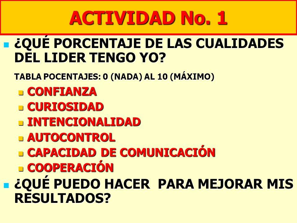 ACTIVIDAD No. 1 ¿QUÉ PORCENTAJE DE LAS CUALIDADES DEL LIDER TENGO YO