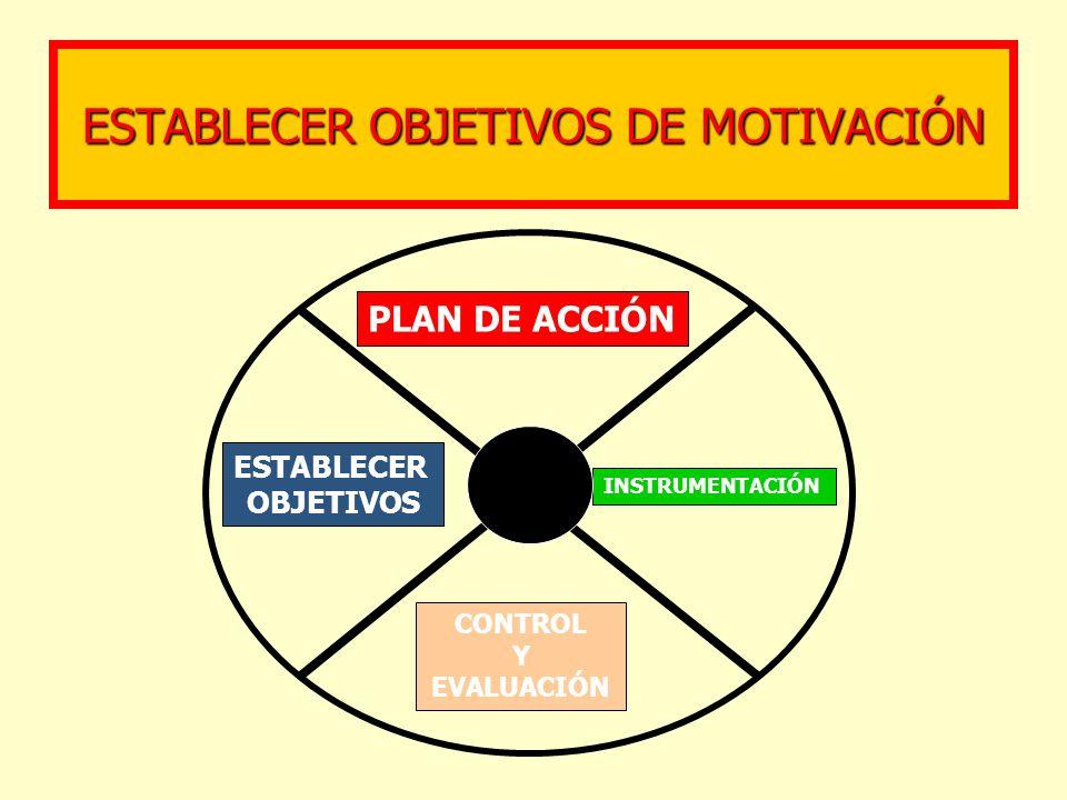 ESTABLECER OBJETIVOS DE MOTIVACIÓN