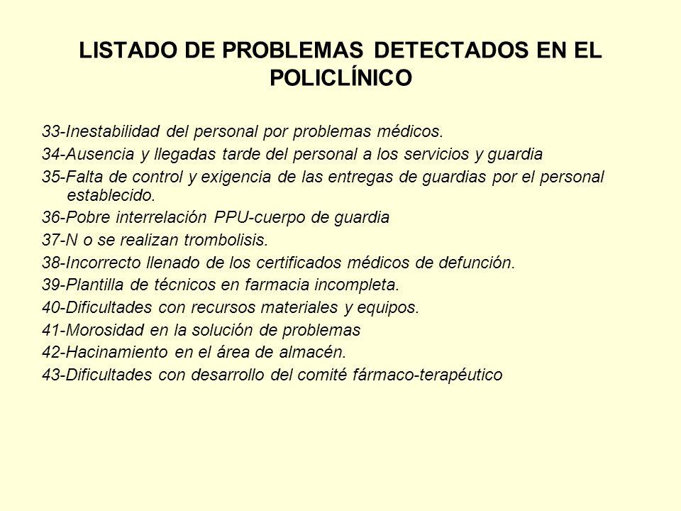 LISTADO DE PROBLEMAS DETECTADOS EN EL POLICLÍNICO