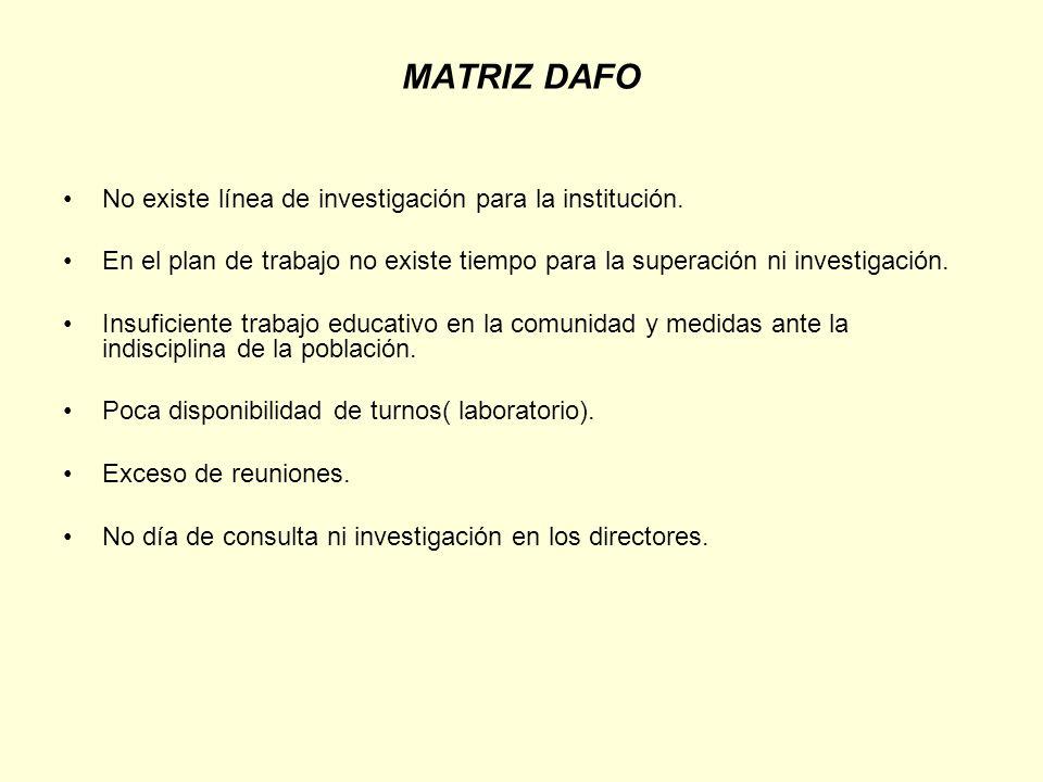 MATRIZ DAFO No existe línea de investigación para la institución.