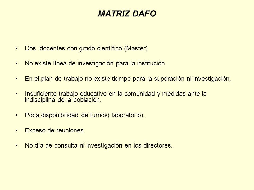 MATRIZ DAFO Dos docentes con grado científico (Master)