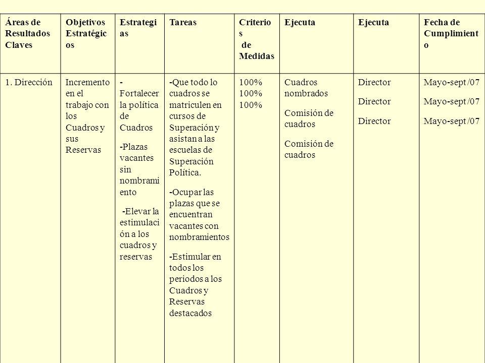 Áreas de Resultados Claves. Objetivos. Estratégicos. Estrategias. Tareas. Criterios. de. Medidas.