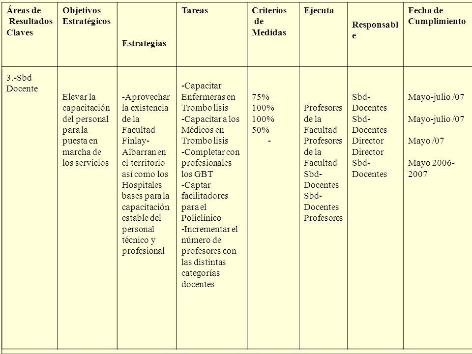 Áreas de Resultados. Claves. Objetivos. Estratégicos. Estrategias. Tareas. Criterios. de. Medidas.