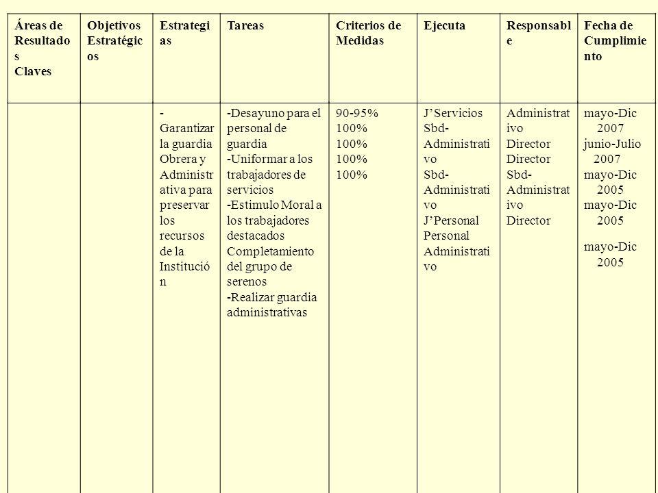 Áreas de Resultados Claves. Objetivos. Estratégicos. Estrategias. Tareas. Criterios de. Medidas.