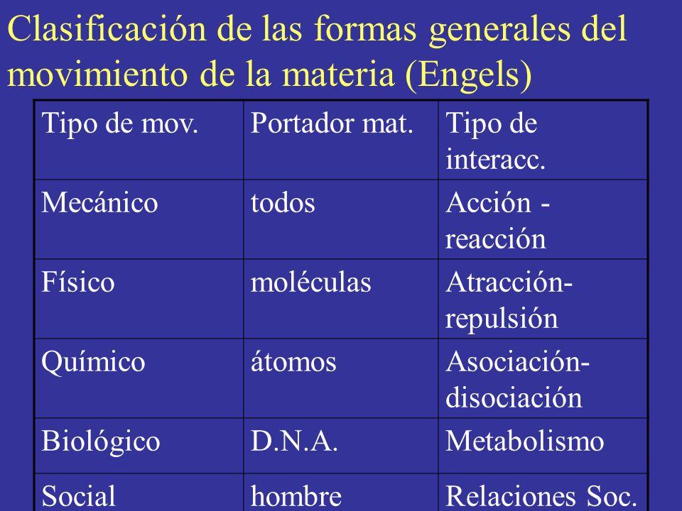 Clasificación de las formas generales del movimiento de la materia (Engels)
