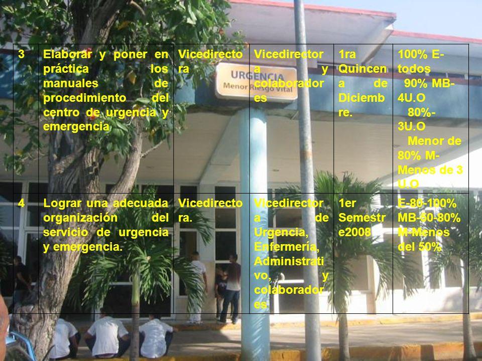3 Elaborar y poner en práctica los manuales de procedimiento del centro de urgencia y emergencia. Vicedirectora.