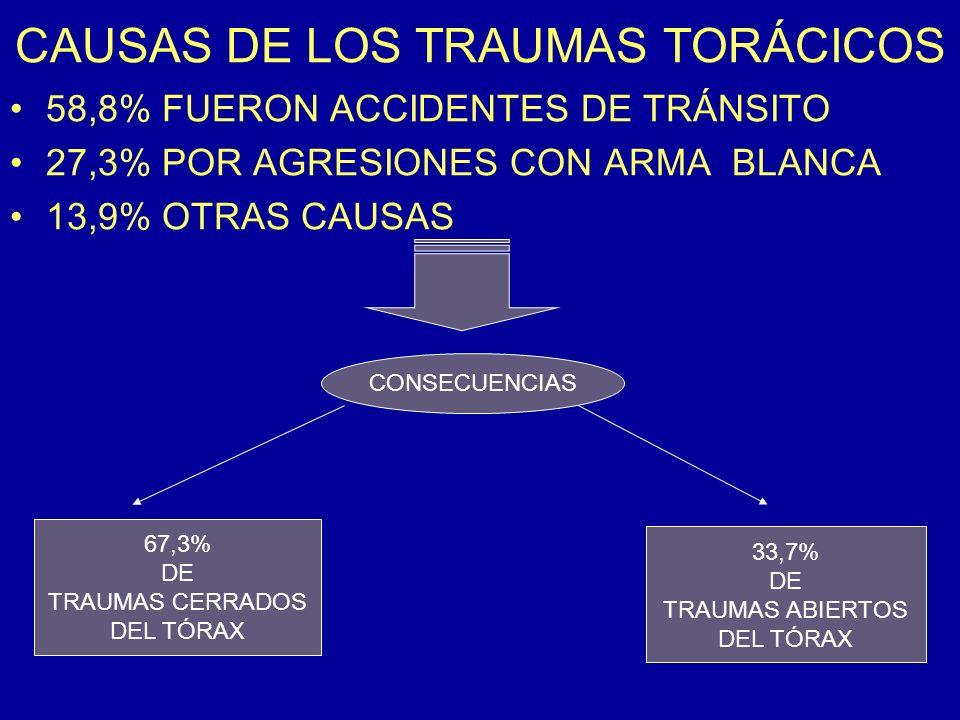 CAUSAS DE LOS TRAUMAS TORÁCICOS