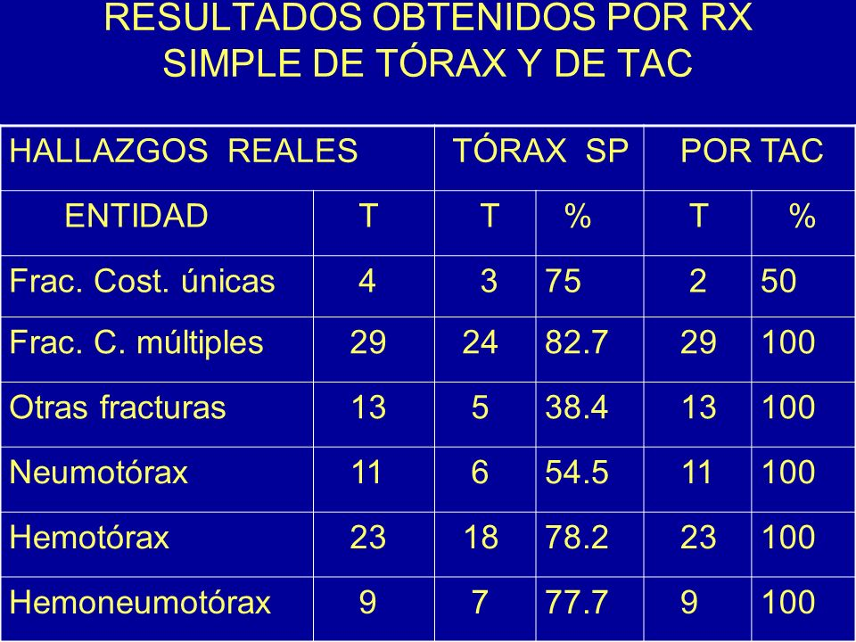 RESULTADOS OBTENIDOS POR RX SIMPLE DE TÓRAX Y DE TAC