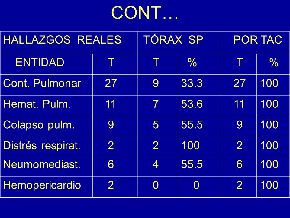 CONT… HALLAZGOS REALES TÓRAX SP POR TAC ENTIDAD T % Cont. Pulmonar 27