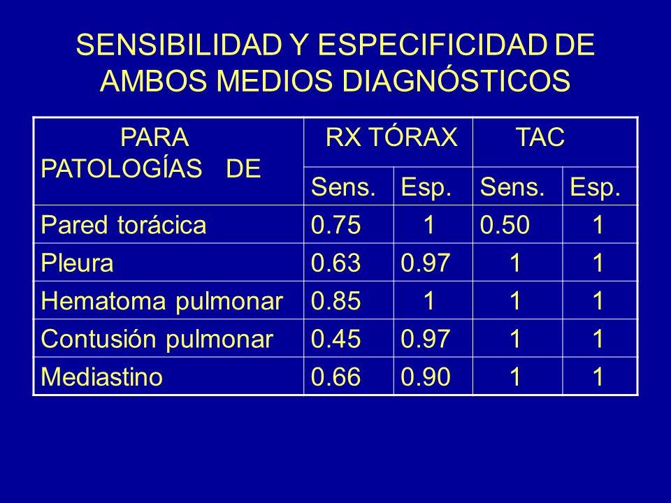 SENSIBILIDAD Y ESPECIFICIDAD DE AMBOS MEDIOS DIAGNÓSTICOS