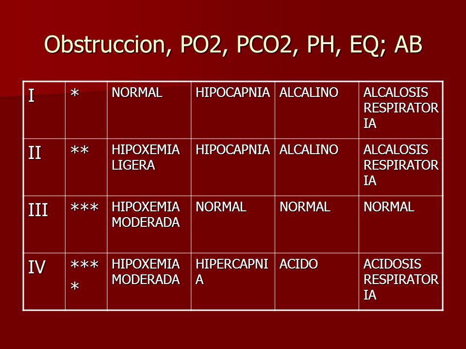 Obstruccion, PO2, PCO2, PH, EQ; AB