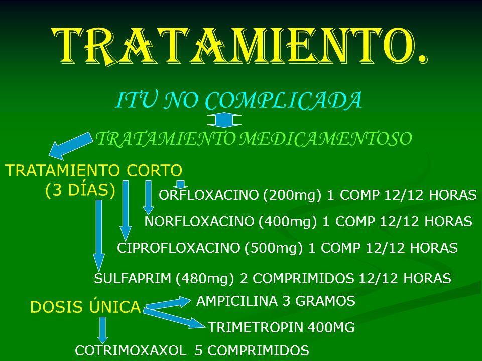 TRATAMIENTO. ITU NO COMPLICADA TRATAMIENTO MEDICAMENTOSO