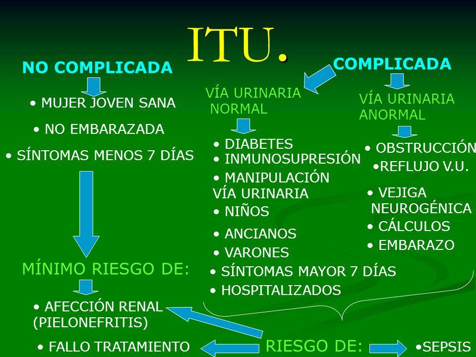 ITU. COMPLICADA NO COMPLICADA MÍNIMO RIESGO DE: RIESGO DE: