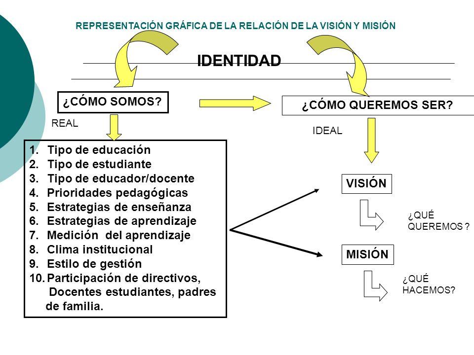 REPRESENTACIÓN GRÁFICA DE LA RELACIÓN DE LA VISIÓN Y MISIÓN