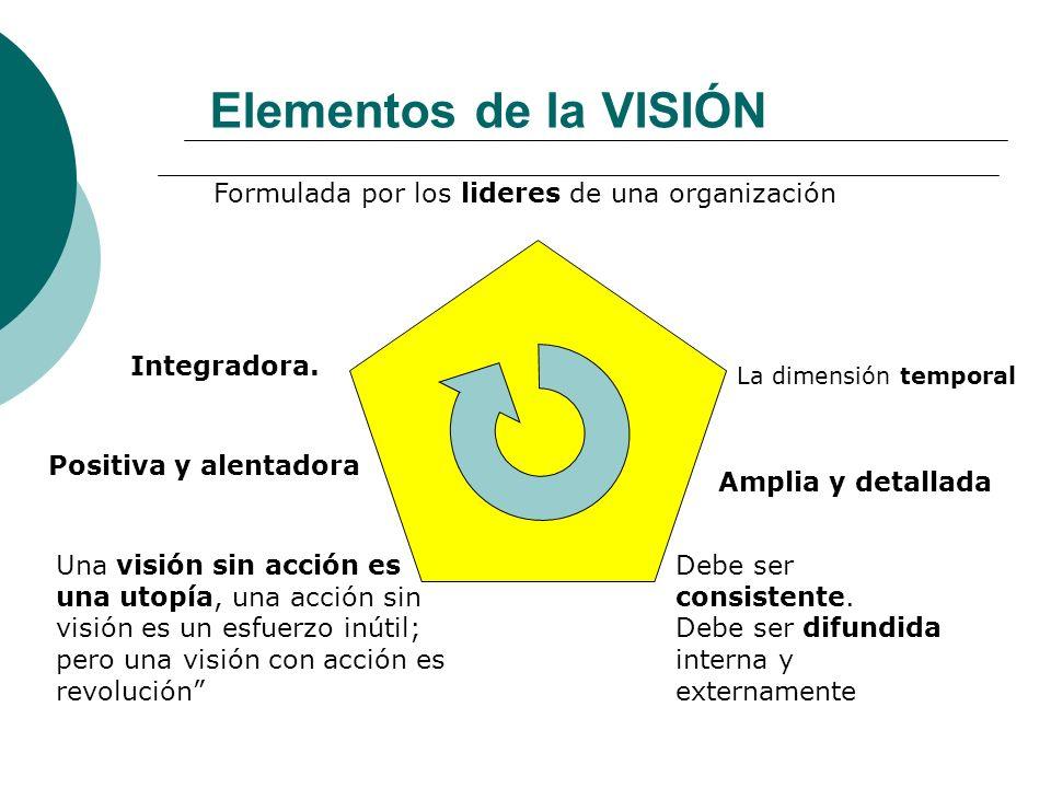 Elementos de la VISIÓN Formulada por los lideres de una organización