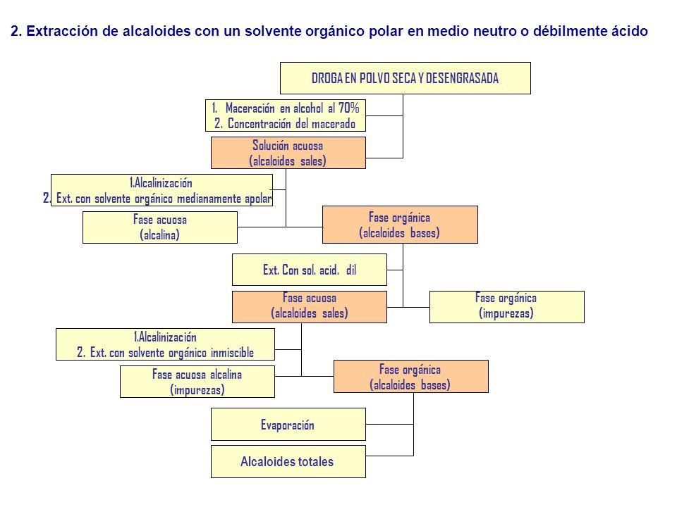 2. Extracción de alcaloides con un solvente orgánico polar en medio neutro o débilmente ácido