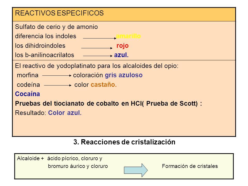 3. Reacciones de cristalización