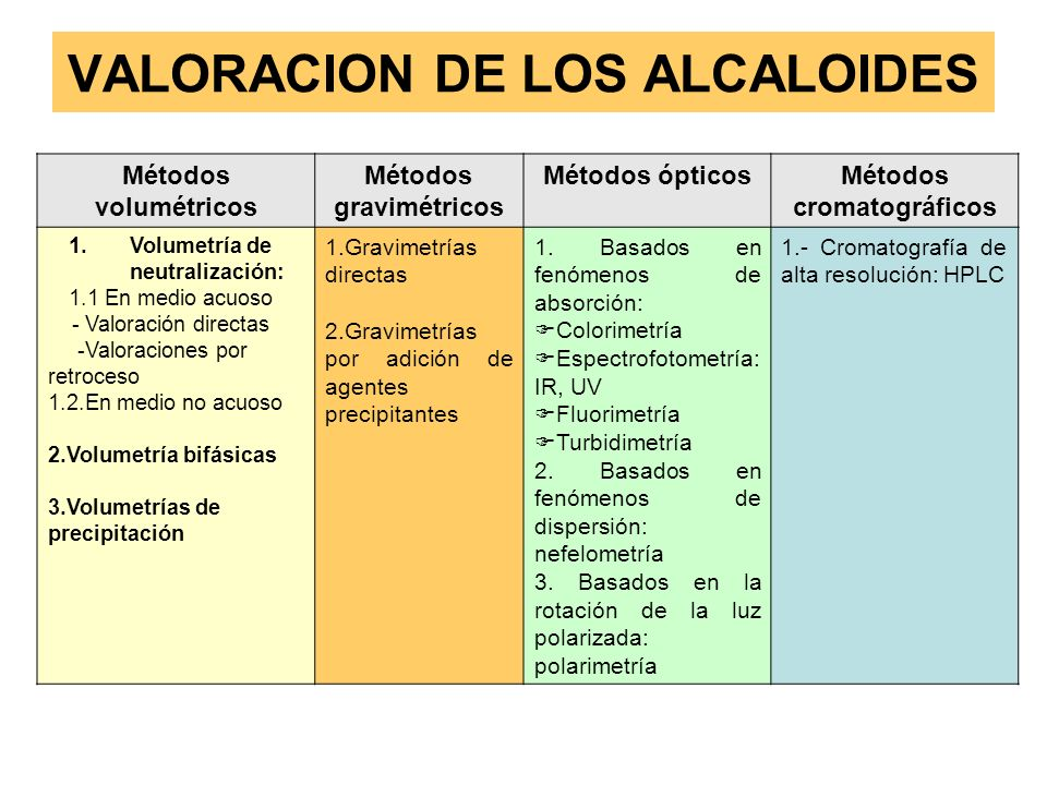 VALORACION DE LOS ALCALOIDES